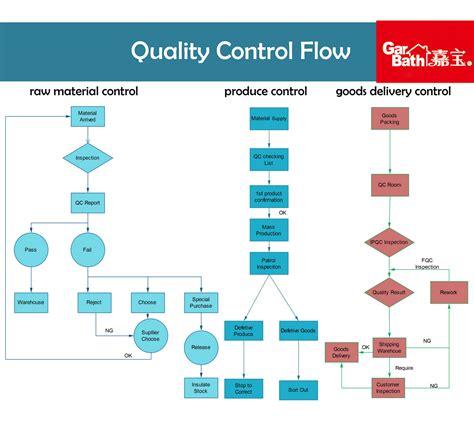 quality flowchart quality flowchart flowchart in word