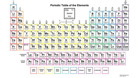 Periodic Table With Electron Configuration color periodic table with electron configurations 2015