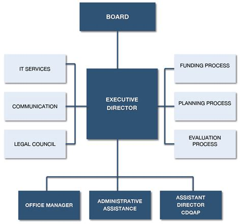 board of directors organizational chart template who we are california dairy research foundation