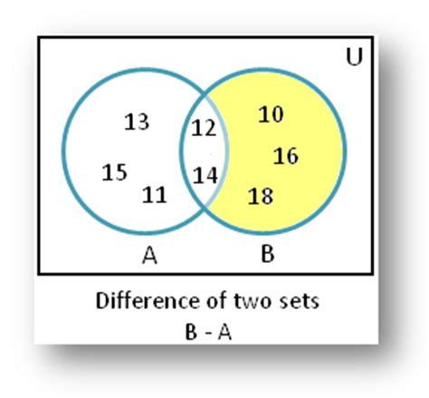 sets venn diagram exles difference of sets using venn diagram difference of sets