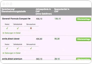 Autoversicherungen Vergleich Schweiz autoversicherung schweiz pr 228 mienvergleich der