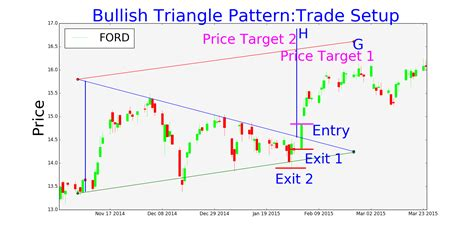 triangle pattern in trading symmetrical triangle trading pattern tradingninvestment