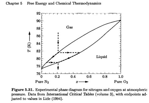 phase diagram for o2 phase diagram oxygen nitrogen nitrogen phase diagram pressure temperature wiring diagrams