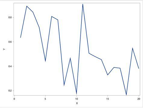 proc template layout overlay データステップ100万回 sas新手一生 smoothconnectでsg系グラフの線を滑らかにする話