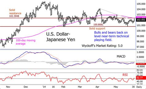 currency converter yen to cad canadian dollar to japanese yen charibas ga
