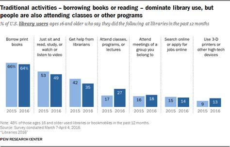 pattern library utilization by educated the upside of fewer people asking librarians for help