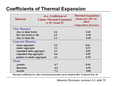 coefficient of thermal expansion table coefficient of thermal expansion table pictures to pin on
