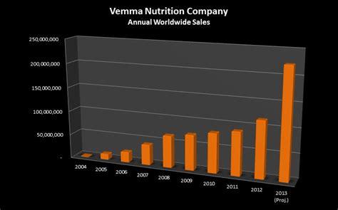 Vemma Set vemma sales figures revealed 2004 2013