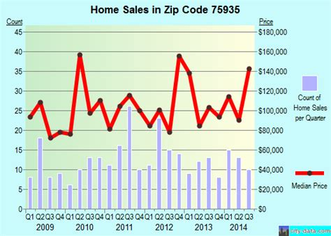 center tx zip code 75935 real estate home value