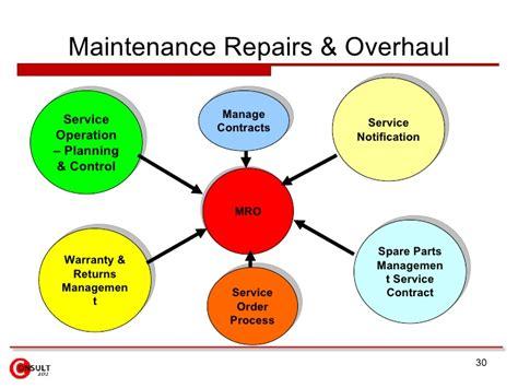 maintenance workflow process enterprise asset management