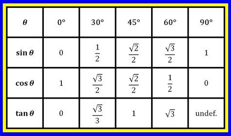 tangent table memory tip for sine cosine and tangent of special angles