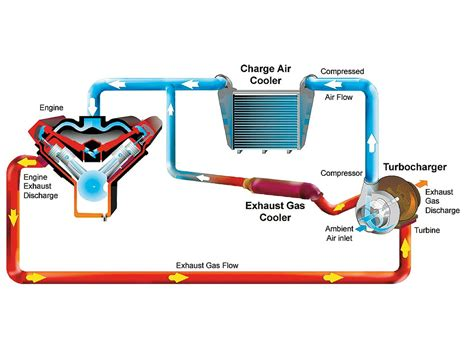 turbo setup diagram november 2013 basic turbochargers how they