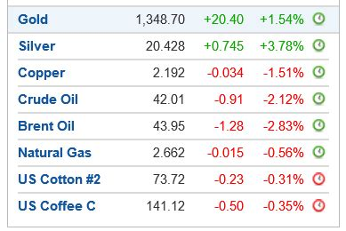 spot the odd one: gold up, silver up, oil down, dollar