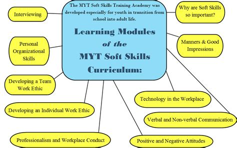 Soft Skills Syllabus Mba by Classes For Youth And Professionals Mytransitions