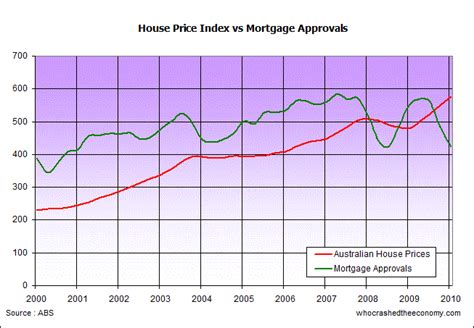 abs house price indices who crashed the economy