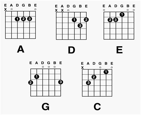 guitar chord diagrams for beginners acoustic guitar basics for beginners acoustic guitar