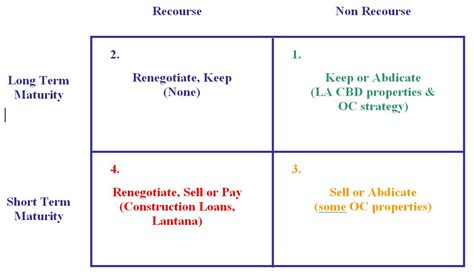 Maguire Properties Liabilities Part Ii Variant Perceptions Non Recourse Loan Template
