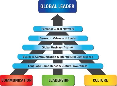 managing cultural differences global leadership for the 21st century books global leadership coaching meetus us