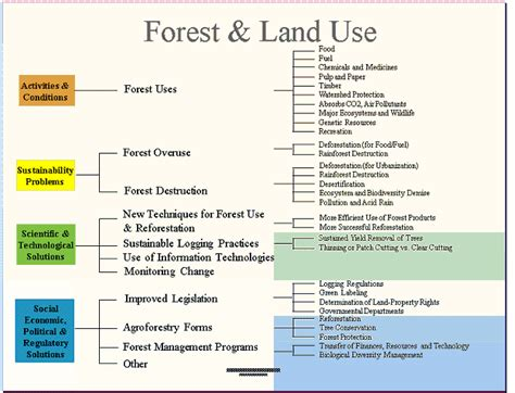 Land Use And Sustainable Development Outline by Trade Energy File World Energy Prices 1991 2010 Png Wikimedia Commons Cafedirect Blue And Green