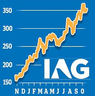 strong performance by british airways helps iag to a