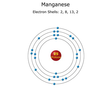 Manganese Protons by Manganese Atom Science Notes And Projects