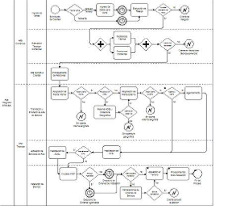 bpmn diagram explanation bpmn model for the telecommunications scientific diagram