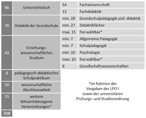 Bewerbung Lehramt Grundschule Uni Regensburg Wird Geladen Universit 228 T Regensburg