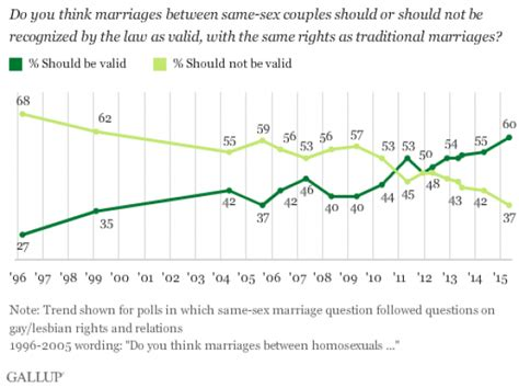 what percentage of married couples swing political polarisation not persuaded the economist