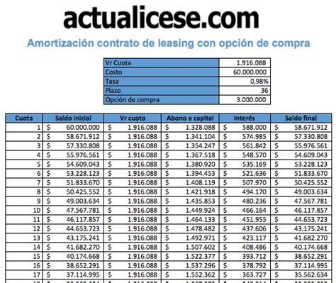 tabla de prstamos a jubilados fondo de beneficios formato amortizaci 243 n de contrato de leasing