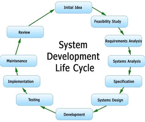 software development life cycle sdlc coetl business