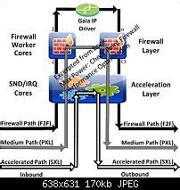 max power check point firewall performance optimization books packet flow in checkpoint firewall