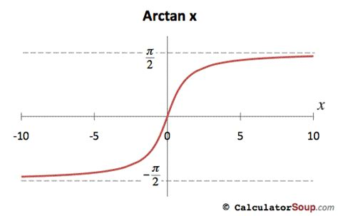 calculator arcsin inverse trigonometric function graphs