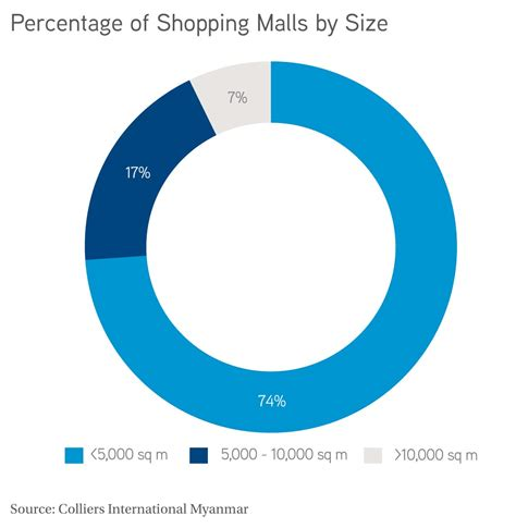 Eighty Percent Of Worlds Largest Malls In Asia by Retail Market In Yangon 4q 2014