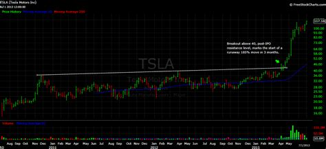 Tesla Stocktwits Finance Trends Tesla Hits New All Time High Do Androids