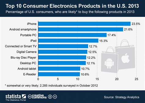 chart top 10 consumer electronics products in the u s
