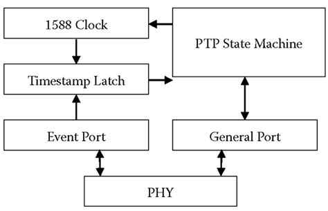 computer network time synchronization the network time protocol on earth and in space second edition books ieee 1588 precision time protocol precision system clock