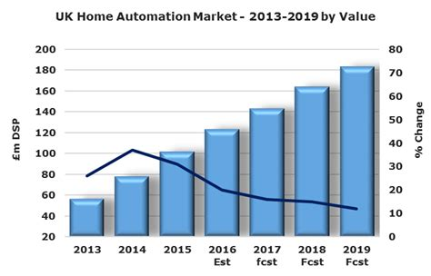building market news uk home automation market grows by