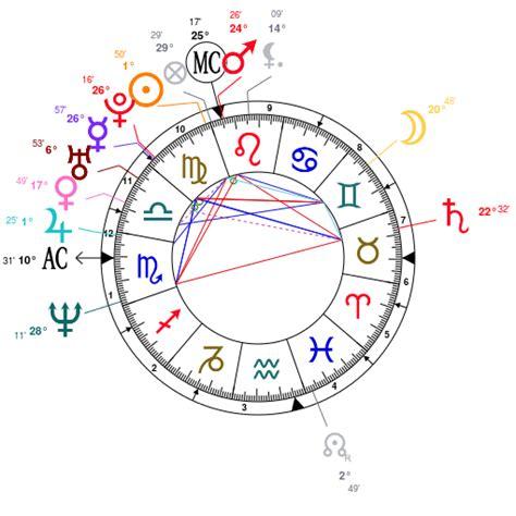 predicciones 2016 horoscopo gratis carta astral predicciones carta astral gratis 2016