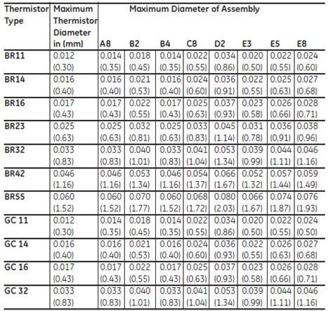 ntc resistance temperature conversion thermometrics ntc type thermistor assemblies ab6 series