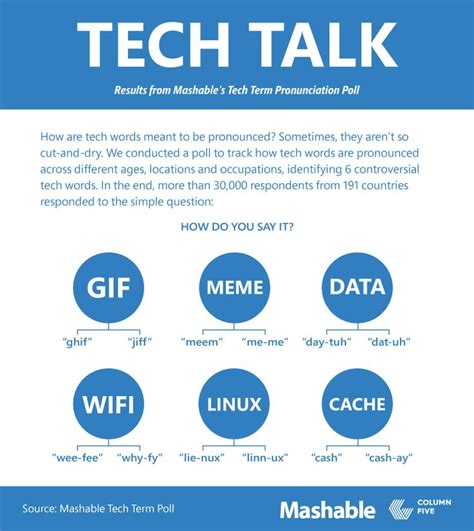Meme Meaning And Pronunciation - 17 best ideas about pronounce gif on pinterest how to