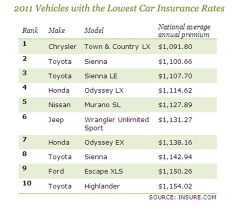 Cars With Cheapest Insurance Rates 2 by Auto Insurance Which Cars Cost Most And Least Cbs News