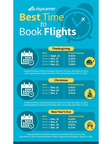 when is the best time to buy a sofa when is the best time to buy holiday flights it s not