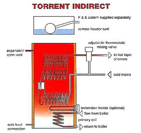 indirect boiler system diagram gledhill torrent indirect thermal store