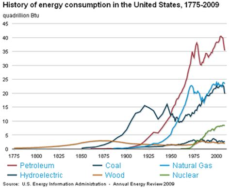 history of energy use in the united states