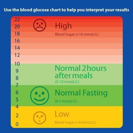 blood glucose levels chart nutrition metabolism
