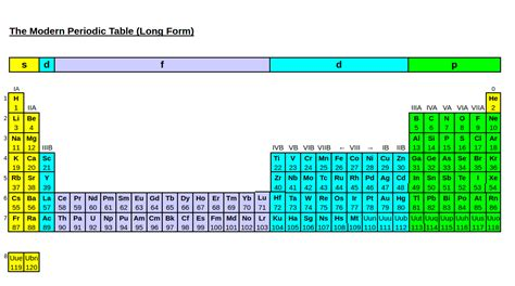 Form Periodic Table by How Are New Elements Added To The Periodic Table