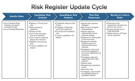 become a certified project manager contents of the risk