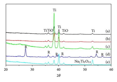 xrd pattern of titanium nitride influence of surface treatments on the bioactivity of ti