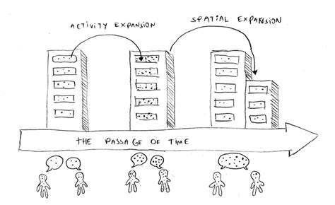 spatial layout meaning sketching an expansive design definition frederick van