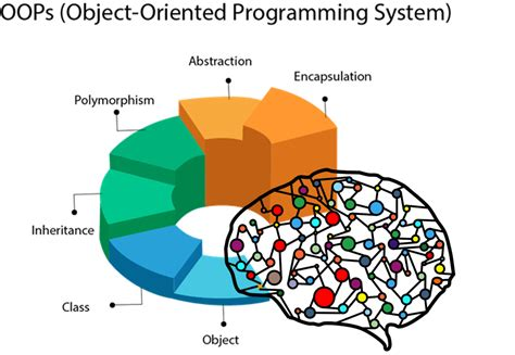 simple mix  object oriented programming